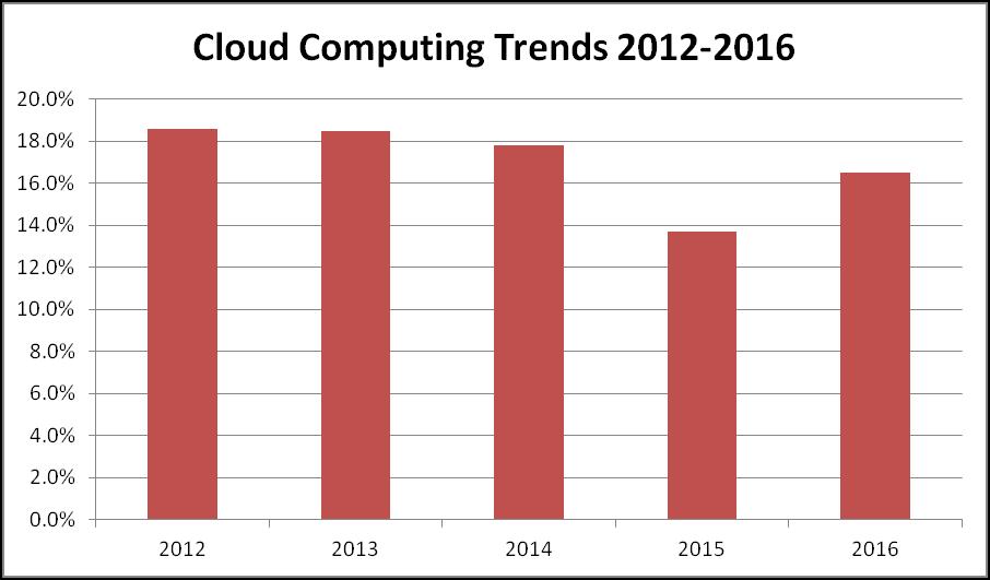 Cloud computing - Compelo
