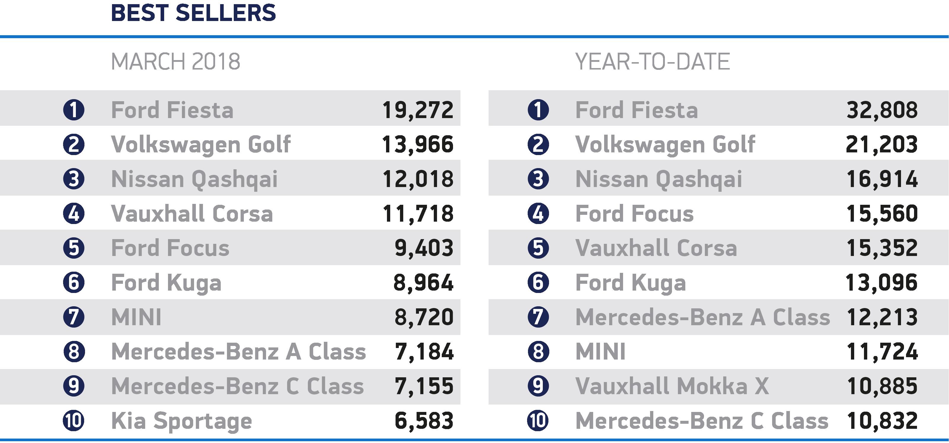 New car sales, SMMT