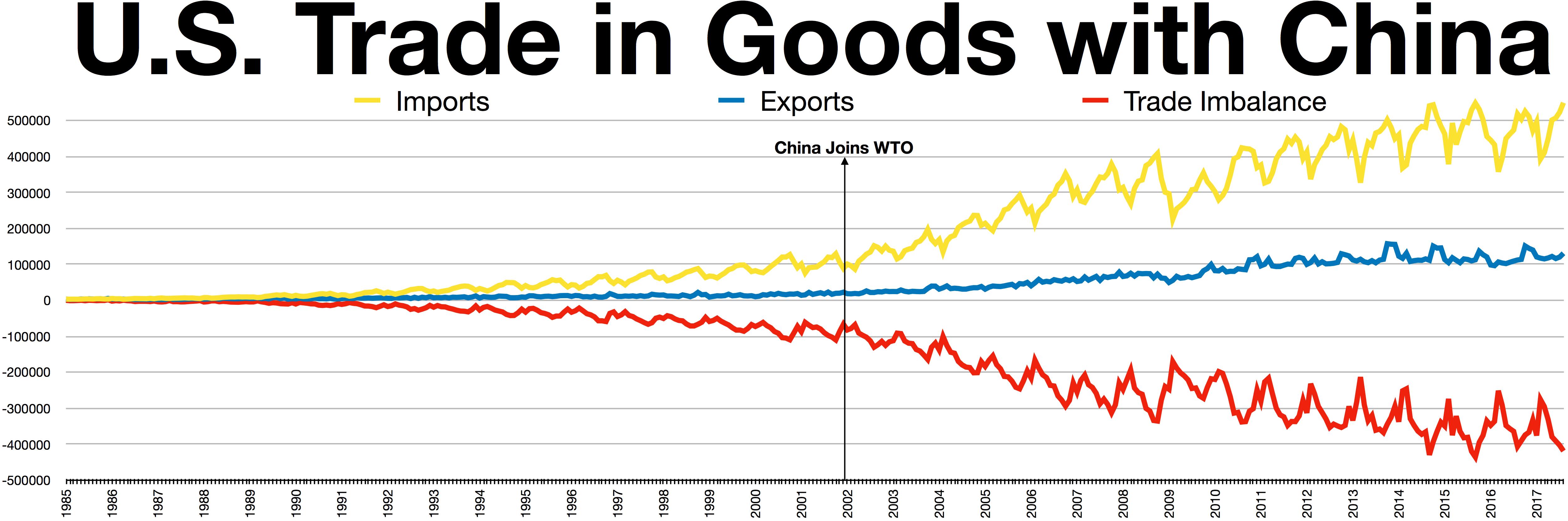 Trade, US, China