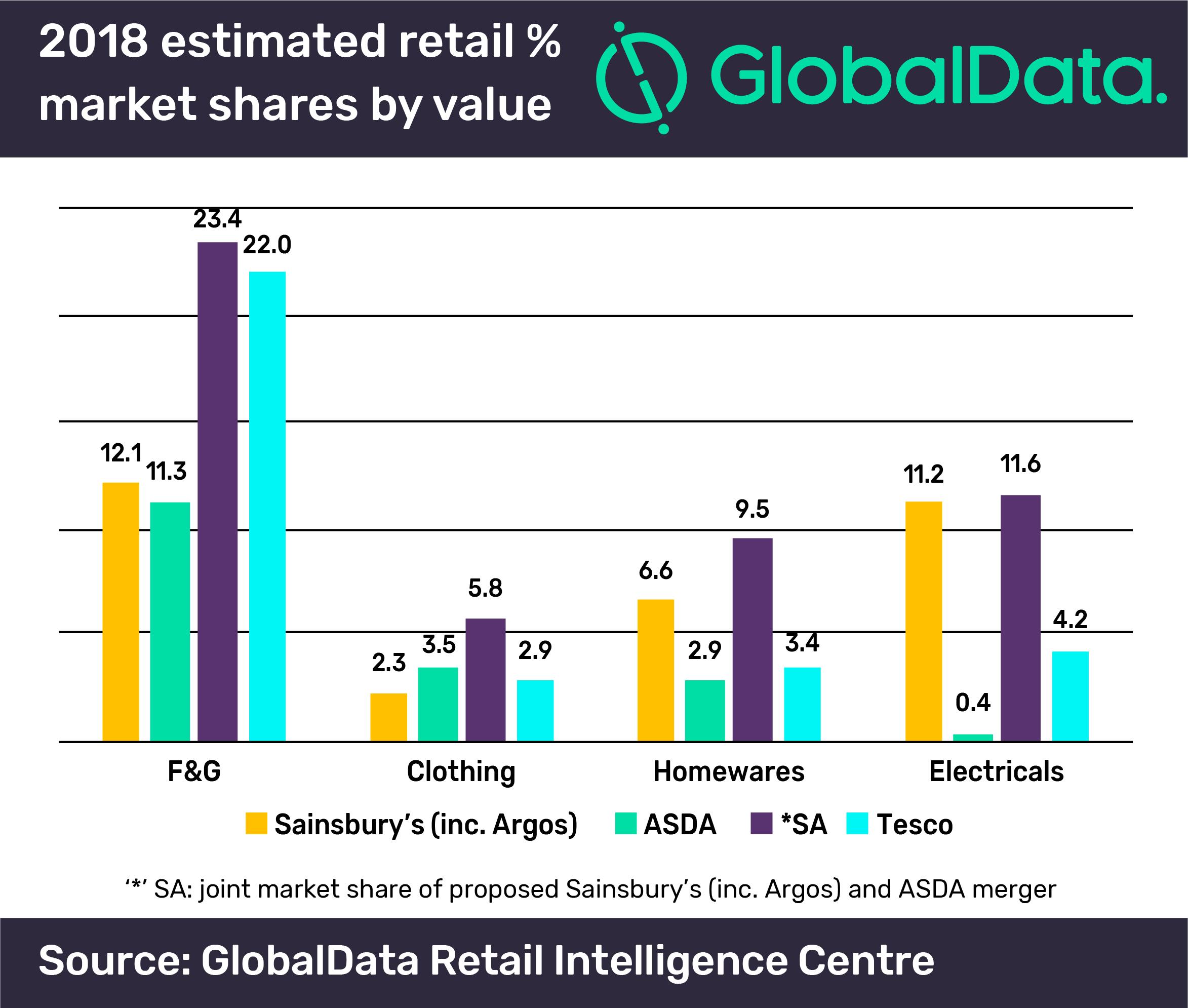 Retail, supermarkets, Tesco
