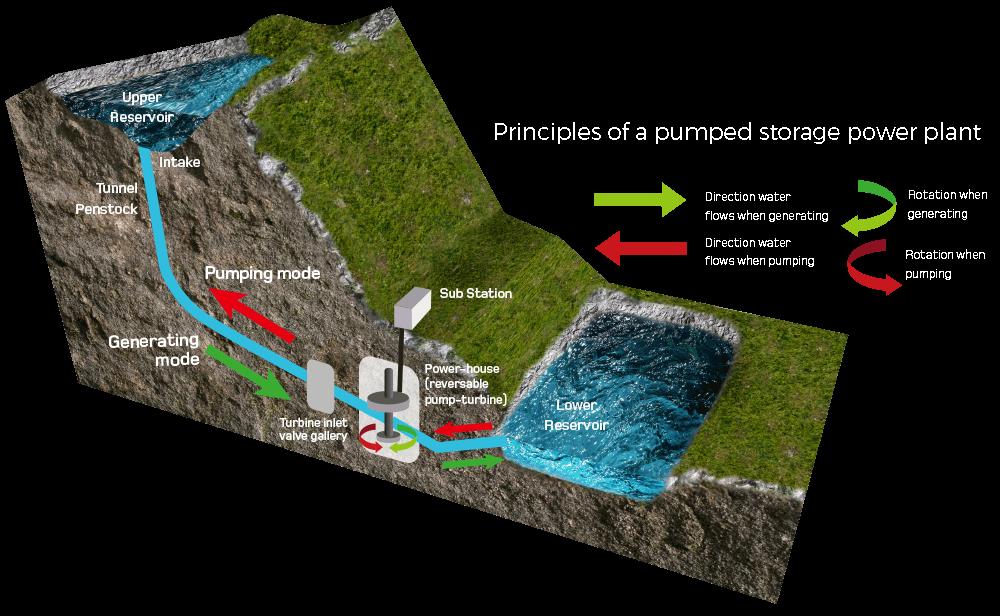 Loch Ness project