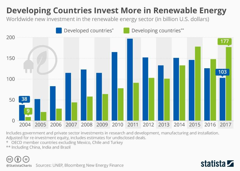 Renewable energy investments graph in developing countries