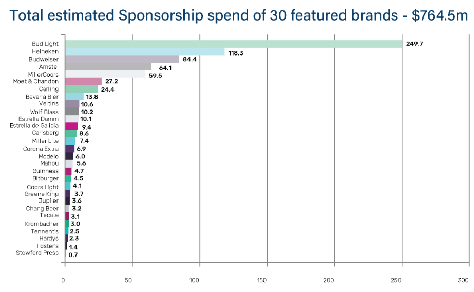 Top spenders in terms of alcohol sponsorship in sport (Credit: Sportcal)