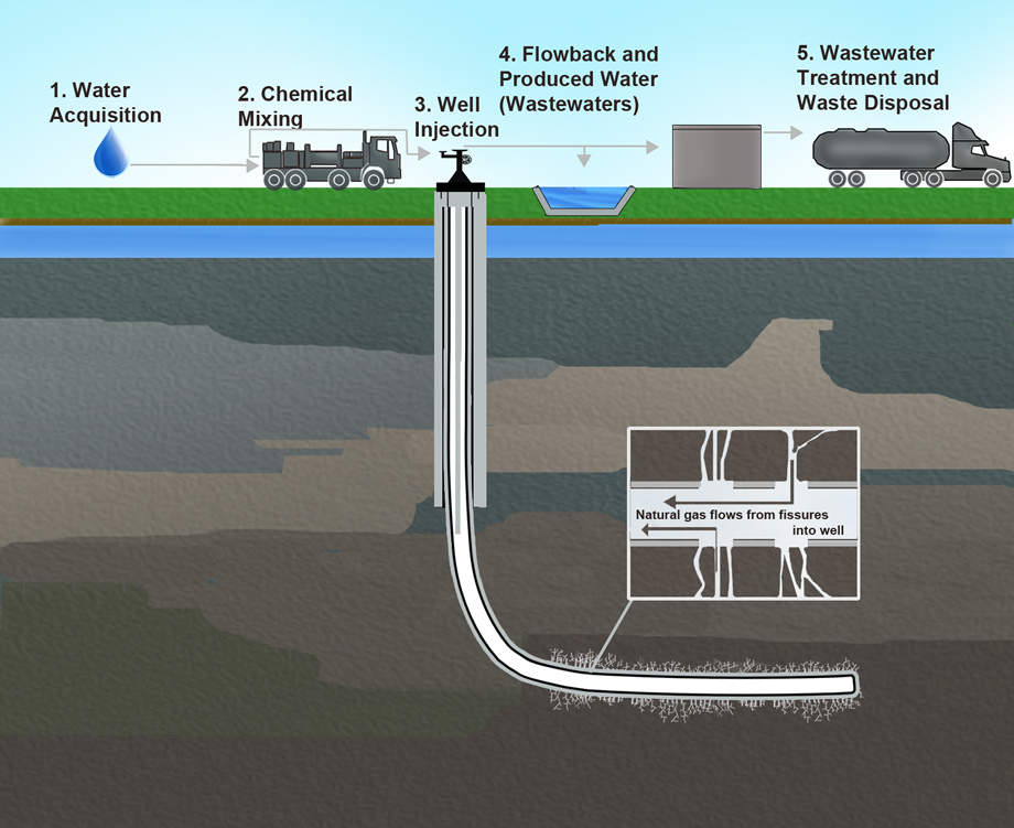 What is fracking, how fracking works