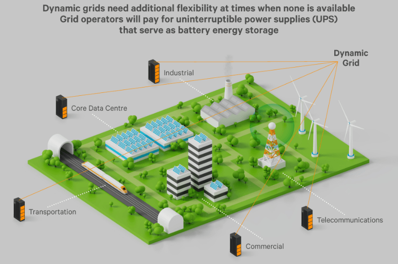 How Vertiv and Upside Energy will help limit the impact of data centres on the national grid