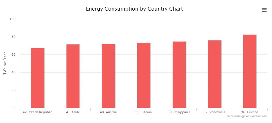 Problem with Bitcoin, electricity consumption