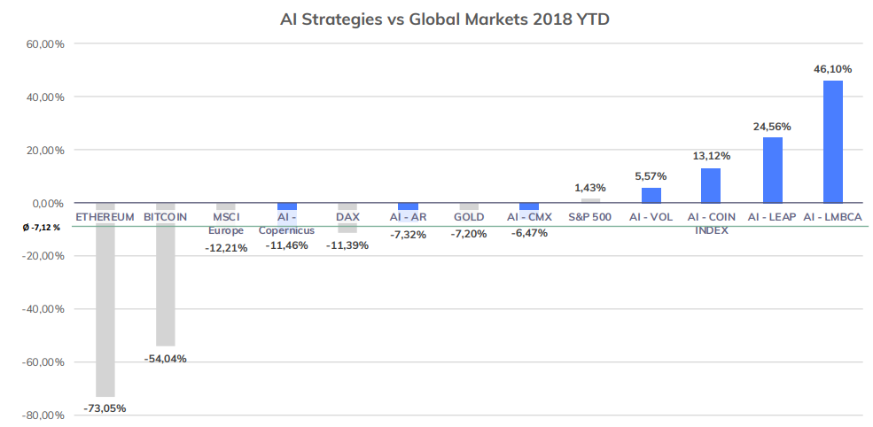 RISE AI strategies vs global markets
