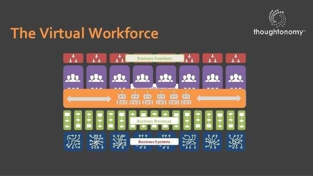 Thoughtonomy, virtual workplace, job automation