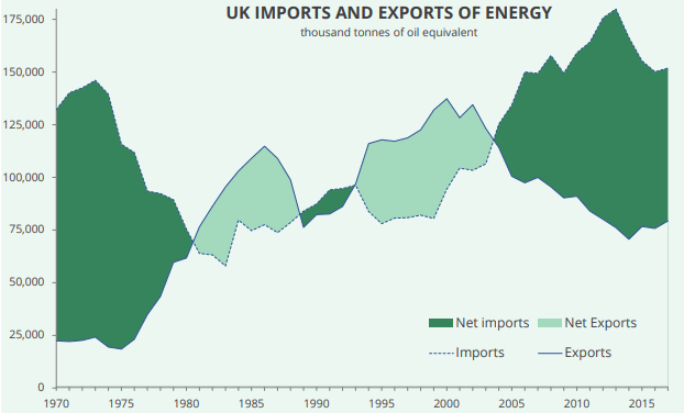 UK energy imports, implications of Brexit